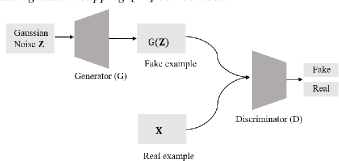 Figure 2 for Encoder-Decoder Generative Adversarial Nets for Suffix Generation and Remaining Time Predication of Business Process Models