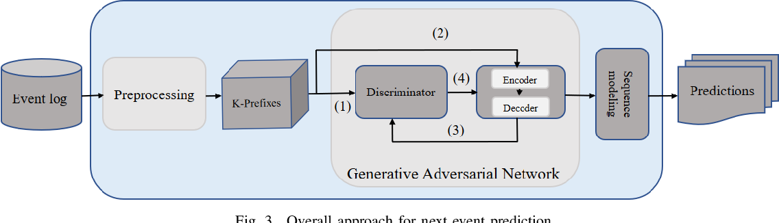 Figure 3 for Encoder-Decoder Generative Adversarial Nets for Suffix Generation and Remaining Time Predication of Business Process Models