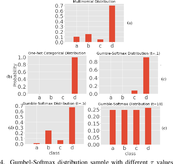 Figure 4 for Encoder-Decoder Generative Adversarial Nets for Suffix Generation and Remaining Time Predication of Business Process Models
