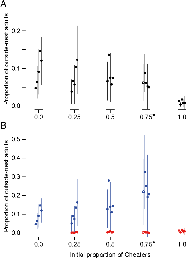 Public goods dilemma in asexual ant societies