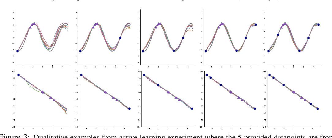 Figure 4 for Probabilistic Model-Agnostic Meta-Learning
