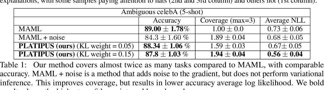 Figure 2 for Probabilistic Model-Agnostic Meta-Learning