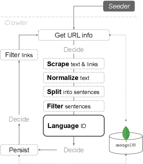 Figure 2 for Automatic Creation of Text Corpora for Low-Resource Languages from the Internet: The Case of Swiss German
