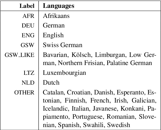 Figure 1 for Automatic Creation of Text Corpora for Low-Resource Languages from the Internet: The Case of Swiss German