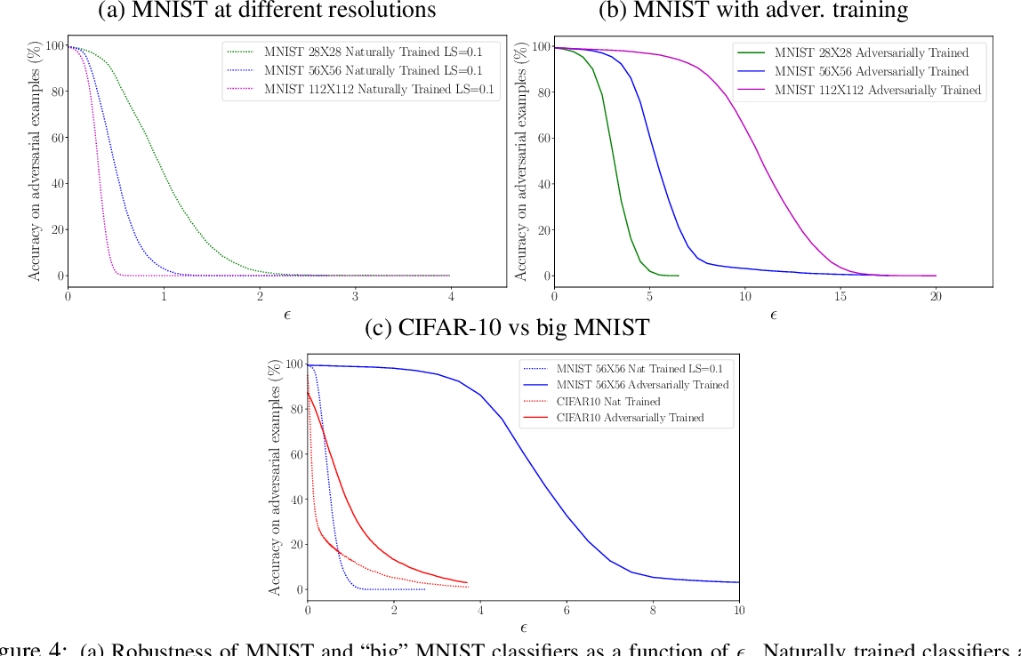 Figure 4 for Are adversarial examples inevitable?