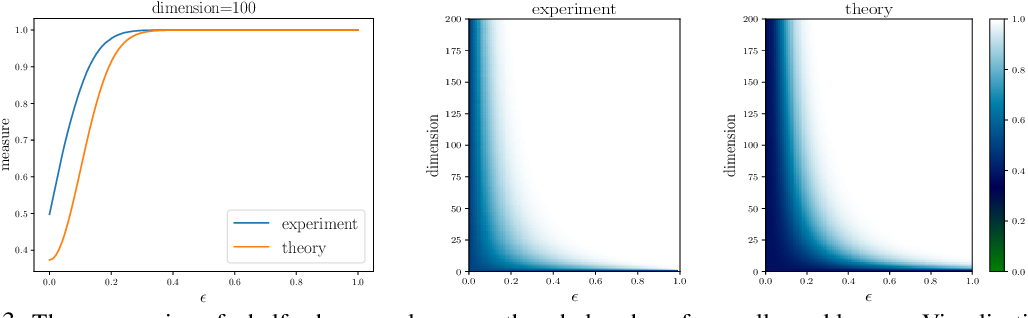 Figure 3 for Are adversarial examples inevitable?