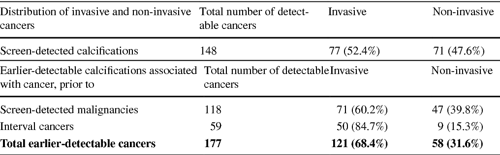 Table 2 Distribution of invasive and non-invasive cancers for all screen-detected calcifications and for all cancers with calcifications detectable in exams prior to screen-detected or interval cancer diagnosis