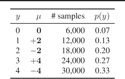 Figure 1 for Neural Network Classifier as Mutual Information Evaluator