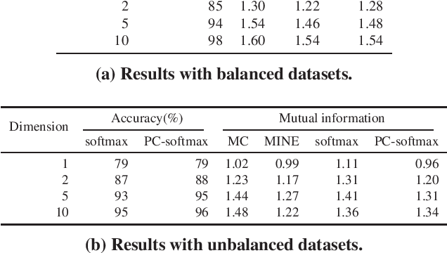 Figure 2 for Neural Network Classifier as Mutual Information Evaluator