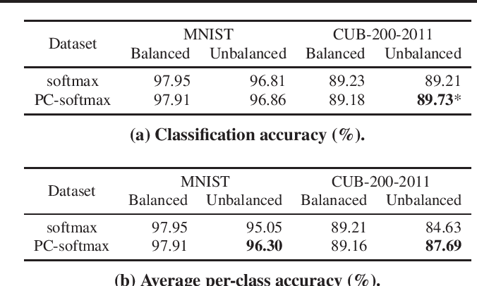 Figure 3 for Neural Network Classifier as Mutual Information Evaluator