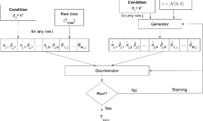 Figure 3 for Mitigating Greenhouse Gas Emissions Through Generative Adversarial Networks Based Wildfire Prediction