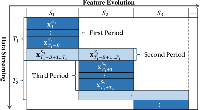 Figure 1 for Storage Fit Learning with Feature Evolvable Streams