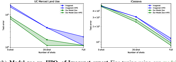Figure 1 for A linearized framework and a new benchmark for model selection for fine-tuning