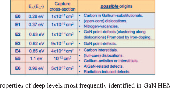 Figure 12 from Reliability and failure physics of GaN HEMT