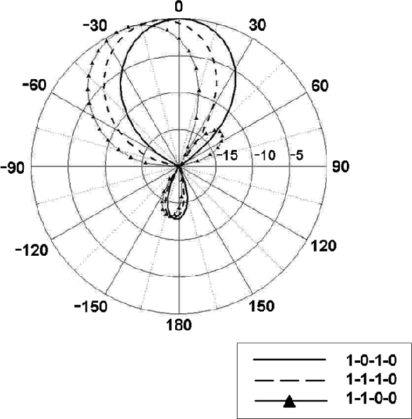 Figure 20 From A Novel Compact Electromagnetic Bandgap Ebg