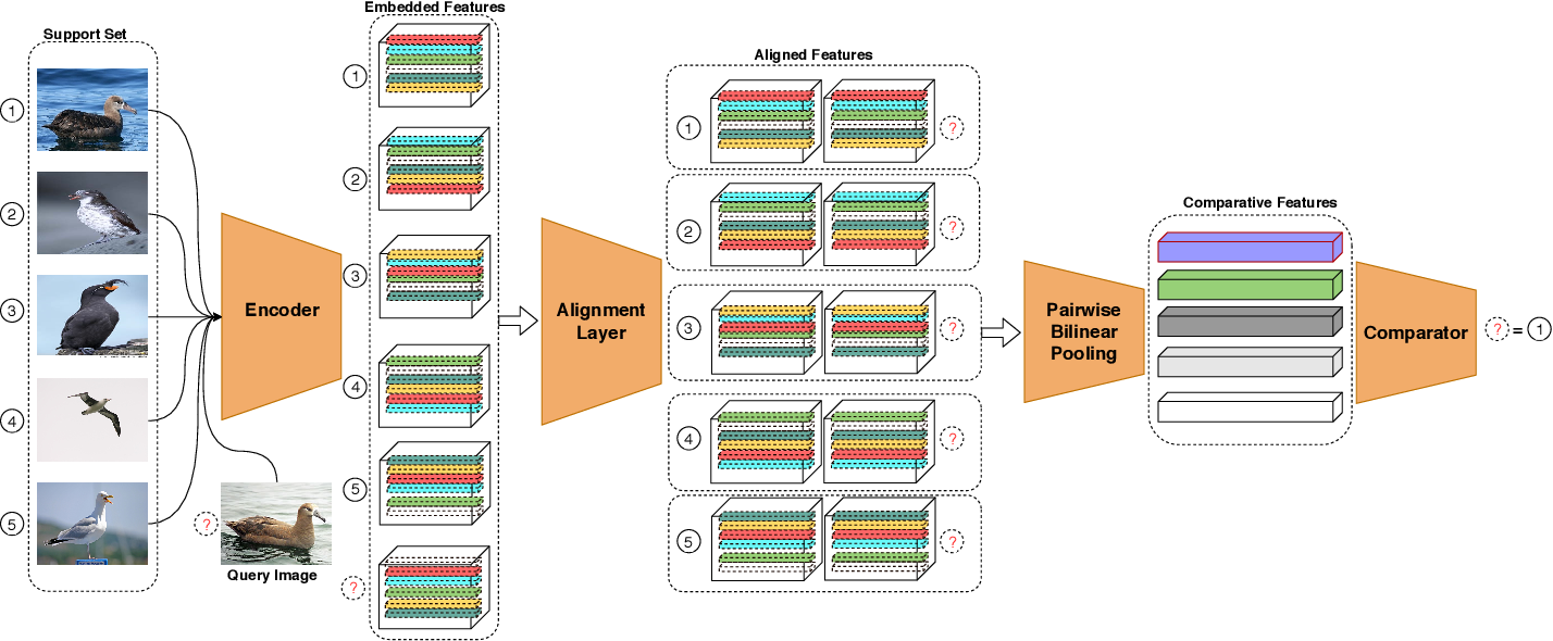 Figure 2 for Low-Rank Pairwise Alignment Bilinear Network For Few-Shot Fine-Grained Image Classification