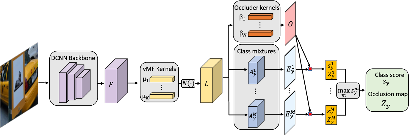 Figure 3 for Compositional Convolutional Neural Networks: A Deep Architecture with Innate Robustness to Partial Occlusion