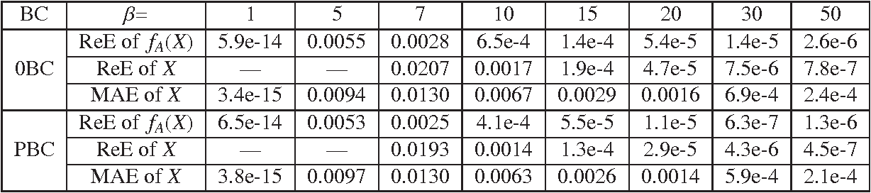 Figure 2 for New explicit thresholding/shrinkage formulas for one class of regularization problems with overlapping group sparsity and their applications
