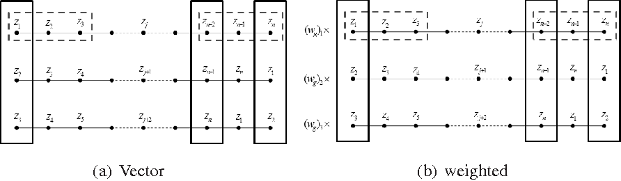 Figure 1 for New explicit thresholding/shrinkage formulas for one class of regularization problems with overlapping group sparsity and their applications