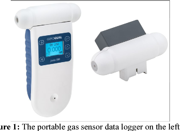 Figure 1 from Monitoring of carbon dioxide (CO2