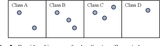 Figure 2 for Neighbor Oblivious Learning (NObLe) for Device Localization and Tracking