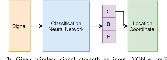 Figure 3 for Neighbor Oblivious Learning (NObLe) for Device Localization and Tracking