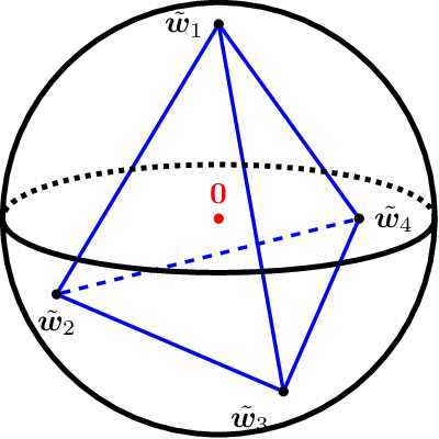 Figure 1 for Global Convergence and Geometric Characterization of Slow to Fast Weight Evolution in Neural Network Training for Classifying Linearly Non-Separable Data
