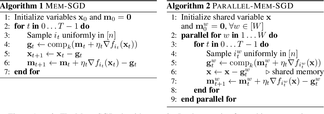Figure 1 for Sparsified SGD with Memory