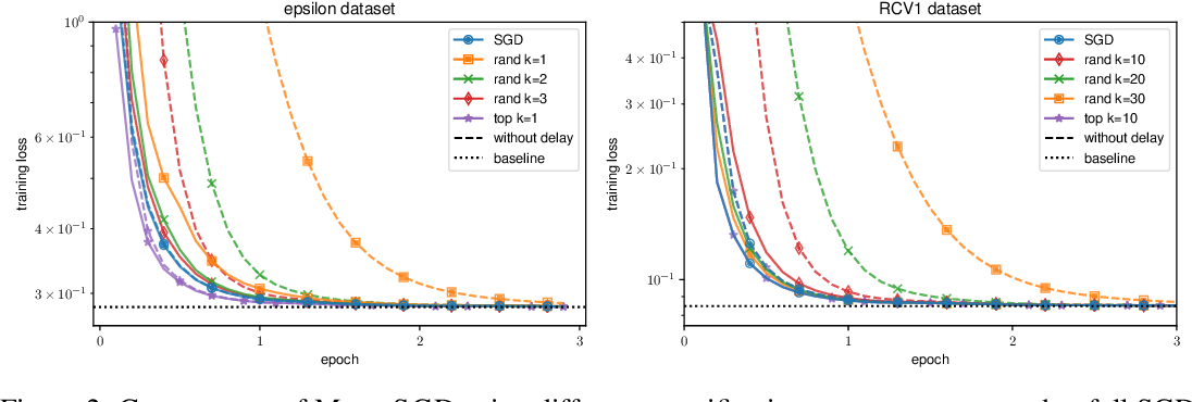 Figure 3 for Sparsified SGD with Memory