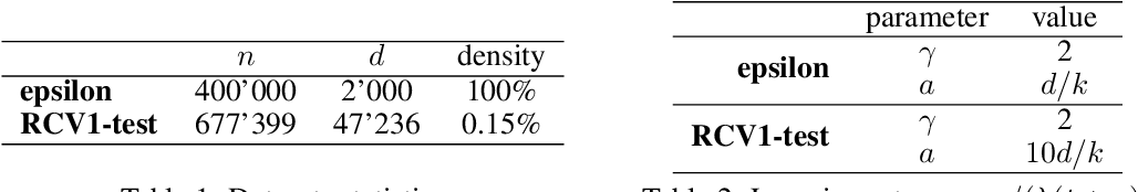 Figure 2 for Sparsified SGD with Memory