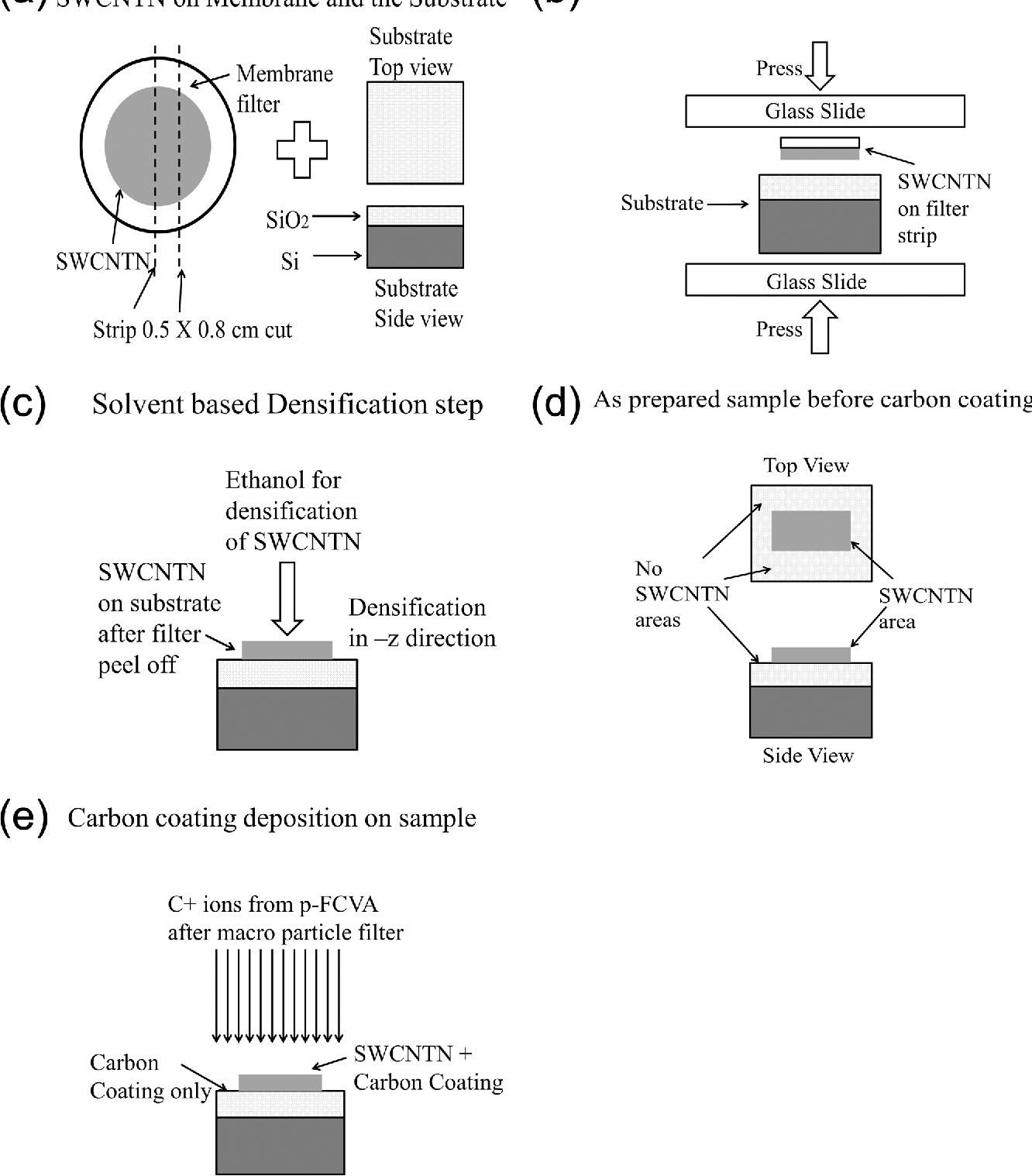 PDF] Single walled carbon nanotube network—Tetrahedral amorphous