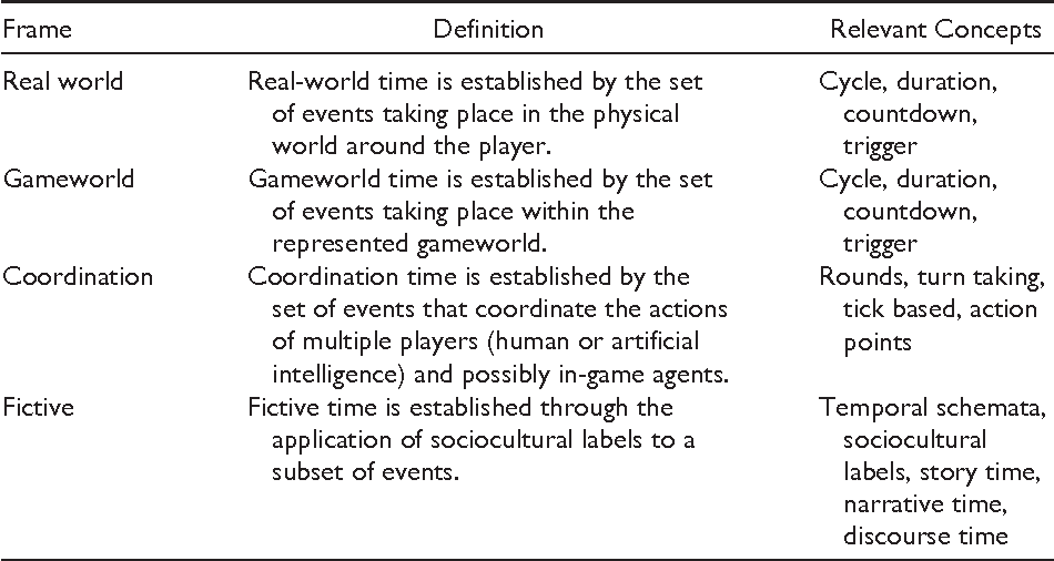 Table 1 from Time in Video Games : A Survey and Analysis - Semantic ...