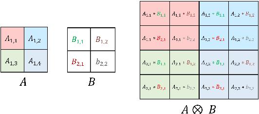 Figure 1 for KroneckerBERT: Learning Kronecker Decomposition for Pre-trained Language Models via Knowledge Distillation