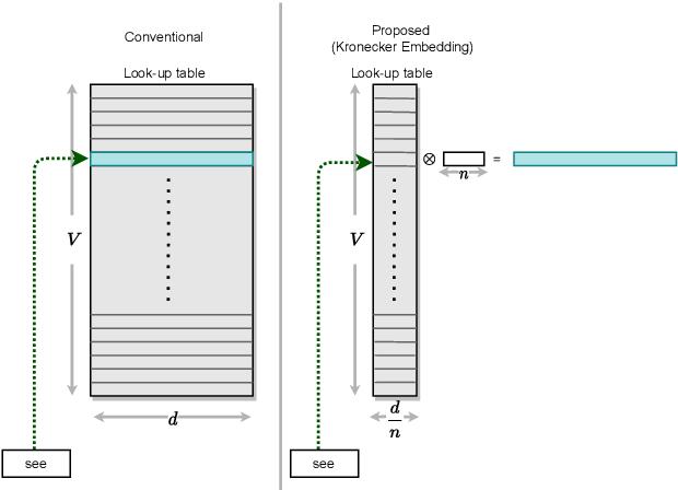 Figure 3 for KroneckerBERT: Learning Kronecker Decomposition for Pre-trained Language Models via Knowledge Distillation
