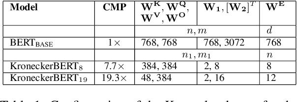 Figure 2 for KroneckerBERT: Learning Kronecker Decomposition for Pre-trained Language Models via Knowledge Distillation