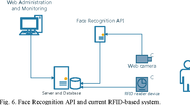 Figure 6 from FaceTime — Deep learning based face recognition