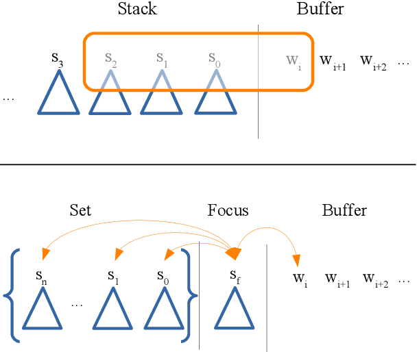 Figure 3 for Discontinuous Constituency Parsing with a Stack-Free Transition System and a Dynamic Oracle