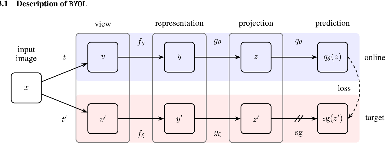 Figure 3 for Bootstrap Your Own Latent: A New Approach to Self-Supervised Learning
