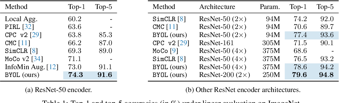 Figure 2 for Bootstrap Your Own Latent: A New Approach to Self-Supervised Learning