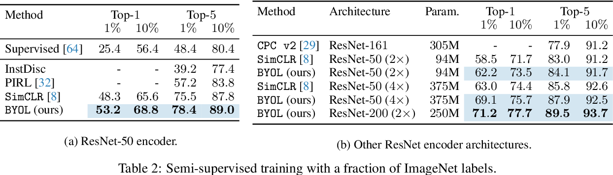 Figure 4 for Bootstrap Your Own Latent: A New Approach to Self-Supervised Learning
