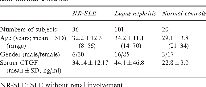 Table 1 Demographic data and serum CTGF levels of patients with SLE without renal involvement, lupus nephritis and normal controls