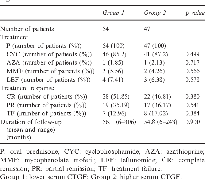 Table 2 Comparisons of treatment between patients with higher and lower serum CTGF levels