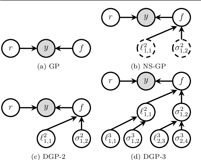 Figure 3 for Deep State-Space Gaussian Processes