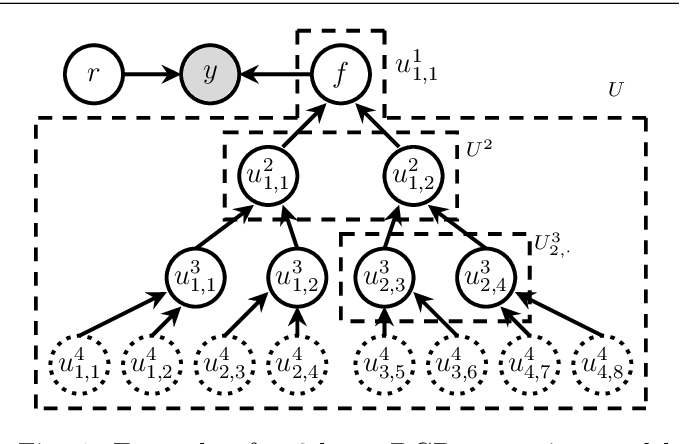 Figure 1 for Deep State-Space Gaussian Processes