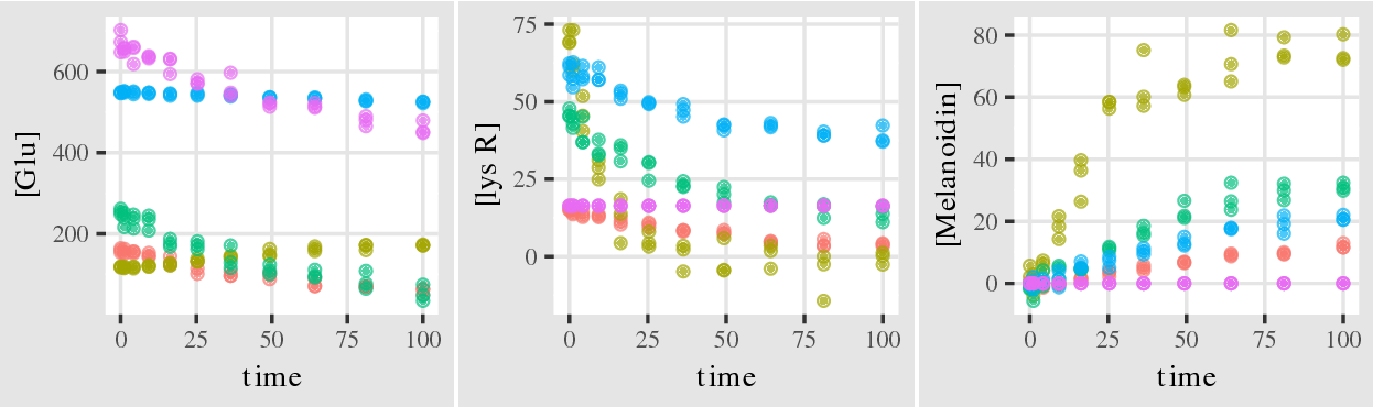 Figure 3 for Identifying Causal Structure in Large-Scale Kinetic Systems