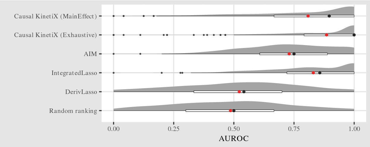 Figure 4 for Identifying Causal Structure in Large-Scale Kinetic Systems
