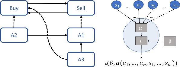 Figure 1 for Interpreting Neural Networks as Gradual Argumentation Frameworks (Including Proof Appendix)
