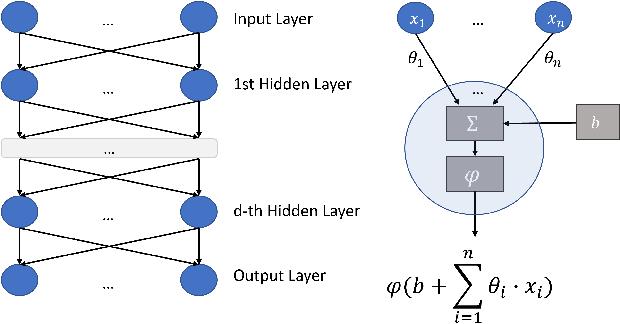 Figure 2 for Interpreting Neural Networks as Gradual Argumentation Frameworks (Including Proof Appendix)