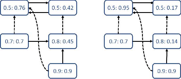 Figure 3 for Interpreting Neural Networks as Gradual Argumentation Frameworks (Including Proof Appendix)
