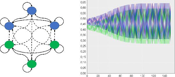 Figure 4 for Interpreting Neural Networks as Gradual Argumentation Frameworks (Including Proof Appendix)